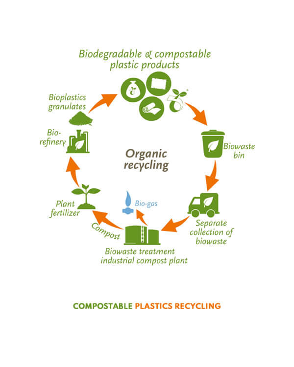 Benefits of Biodegradable Compostable Plastics